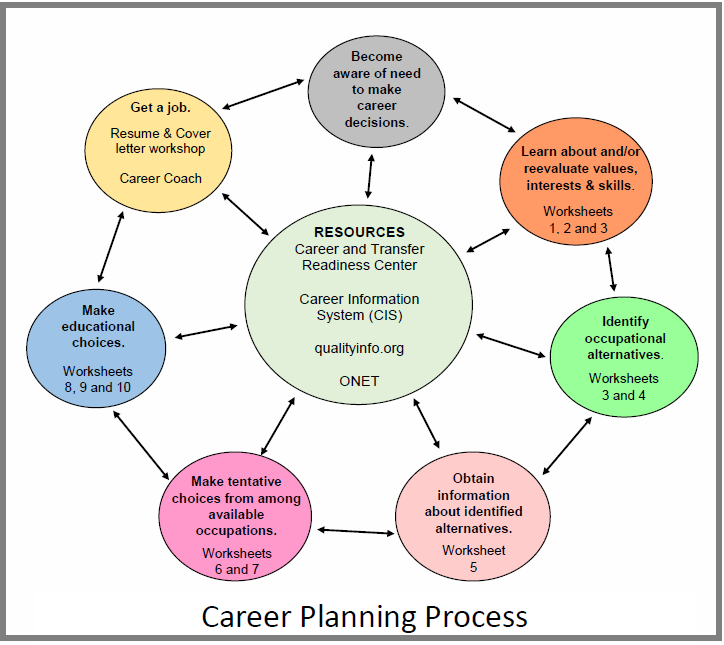 Career_Planning_Process - Oregon Coast Community College