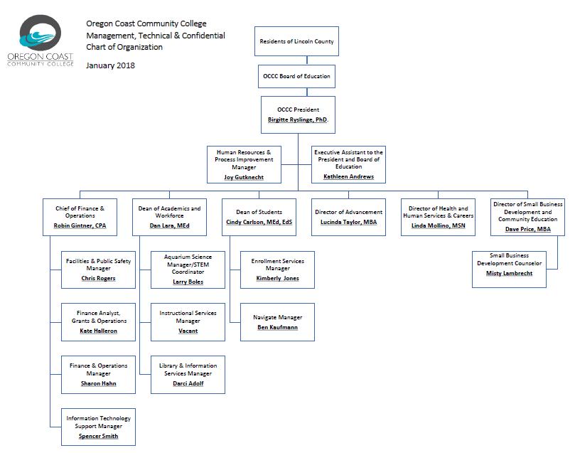 Organizational Charts Oregon Coast Community College