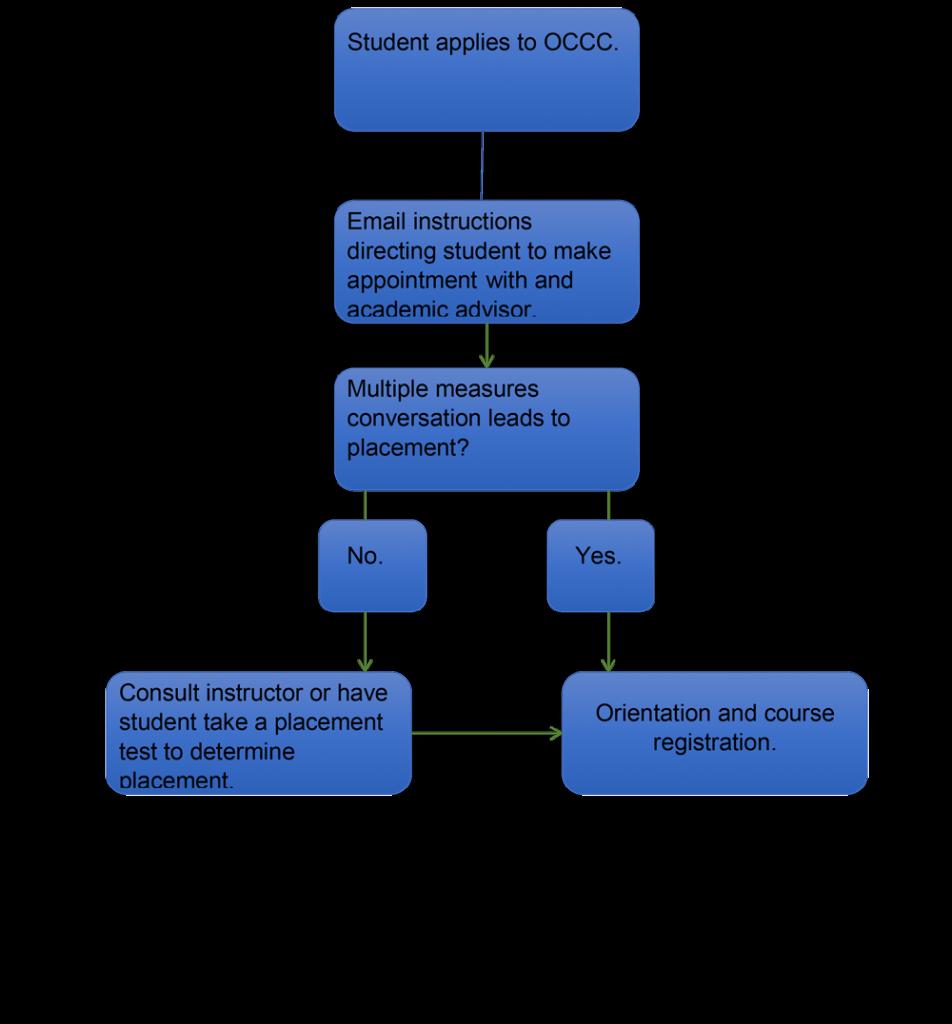 Multiple Measures Workflow Diagram